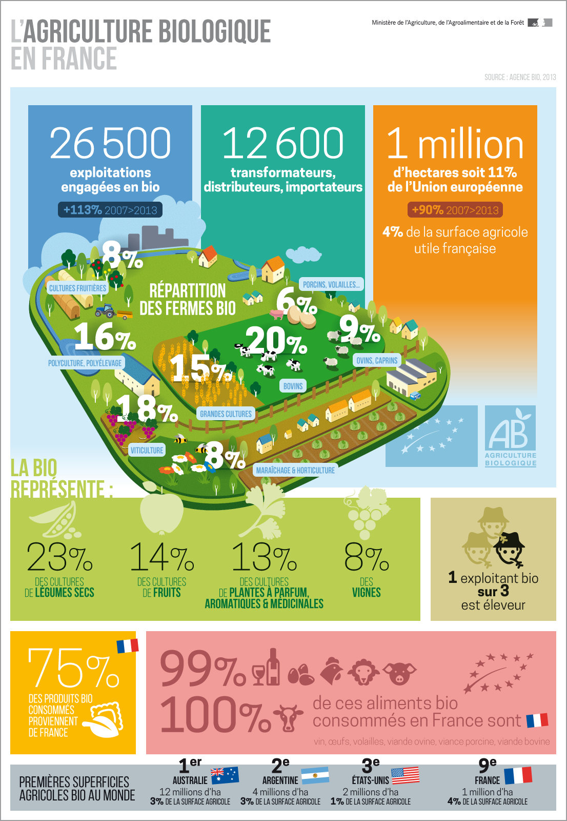 agriculture bio france